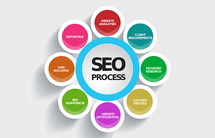 SEO is made up of many factors