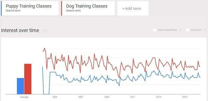 interest in dog and puppy training