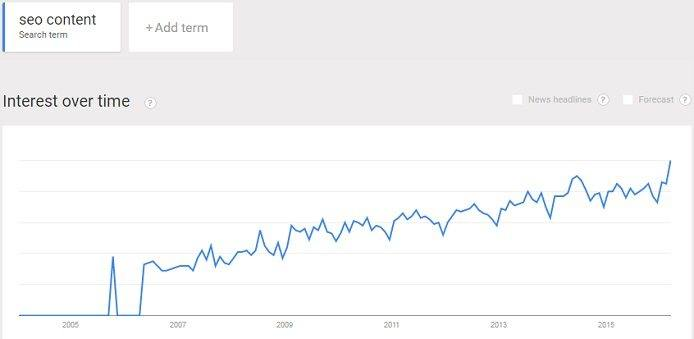 Interest in SEO content continues to rise