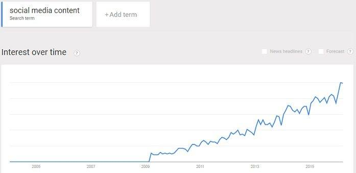 interest in social media content is rising