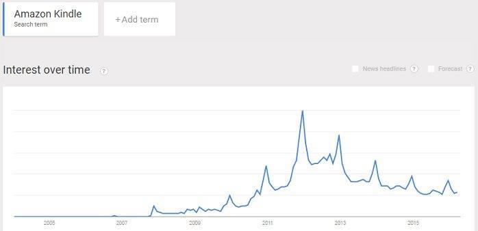 interest in Amazon Kindle