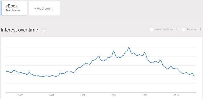 Interest in eBooks