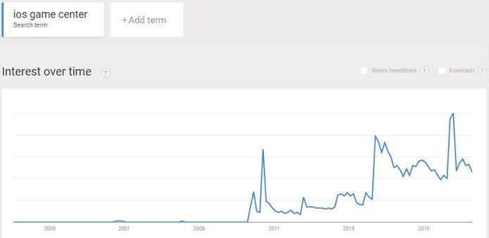 iOS gaming apps are still popular