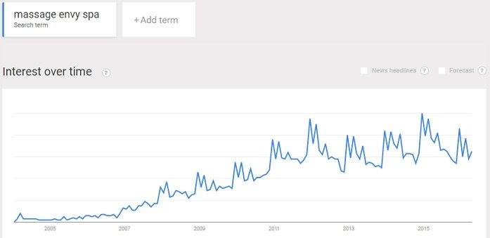 Interest in the popular massage franchise