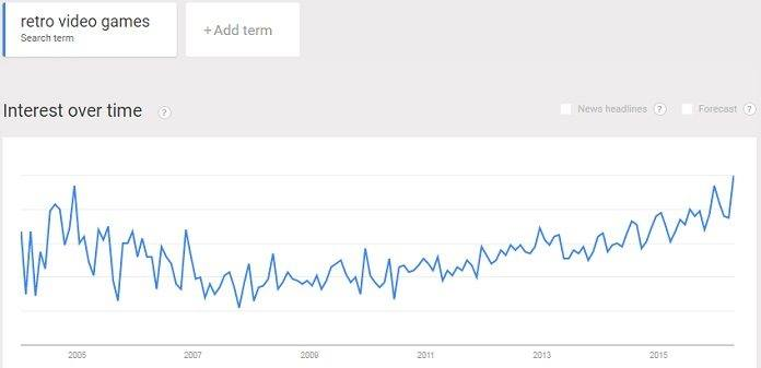 interest in retro video games