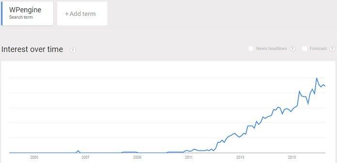 WP Engine popularity continues to grow
