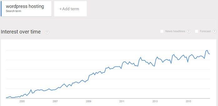 continued growth of interest in WordPress hosting