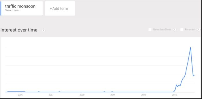 traffic monsoon google trends