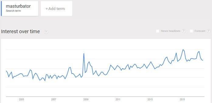 interest in masturbator sex toys is always popular