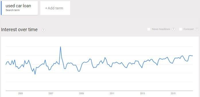 interest in used car loans is up slightly
