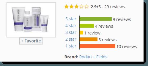 Roden + Fields Reviews