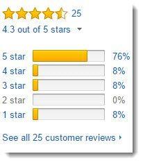 Amazon Reviews for Amalaki