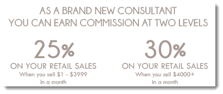 Sales Commissions