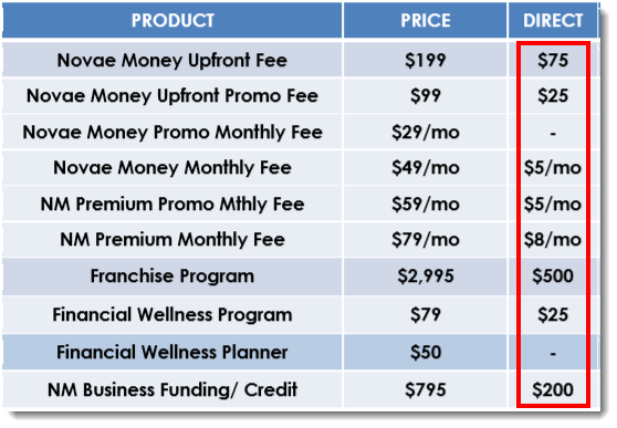 Prices from Products