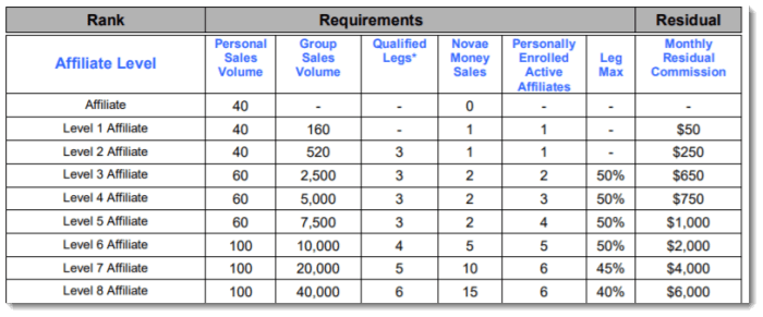 Requirements for Early Ranks from Novae Life