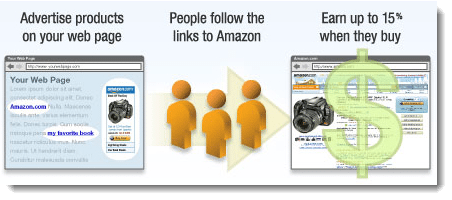 Making Money With Amazon Associates