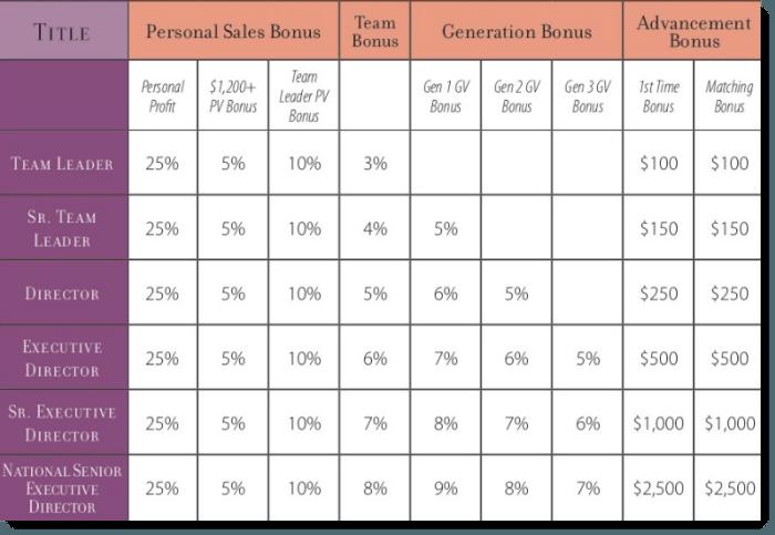 Bonuses and Payouts