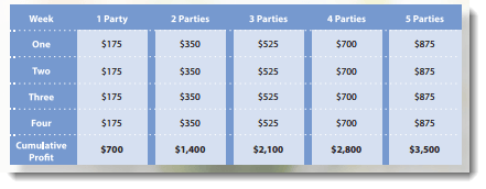 Party Income