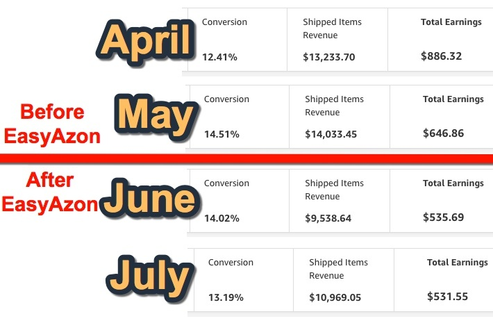 Before And After EasyAzon Install Conversion Rate
