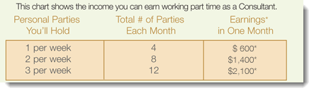 Earnings Per Month