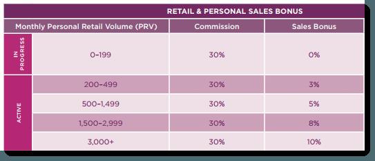 Retail Sales Bonuses