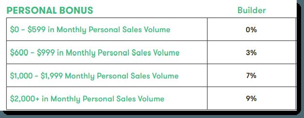 Sales Bonuses