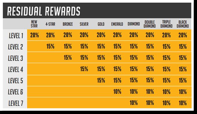 Residual Rewards
