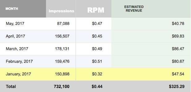media.net impressions earnings screenshot