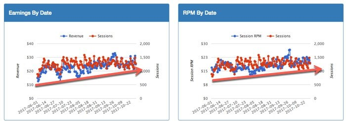 mediavine earnings sessions and rpm