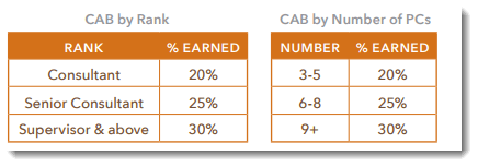 CAB Bonuses