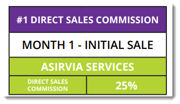 Initial Sale Income