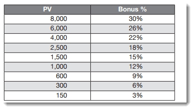 LIFE Leadership Sales Bonuses