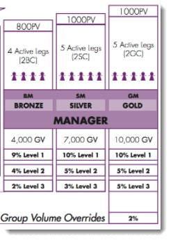 Manager Ranks