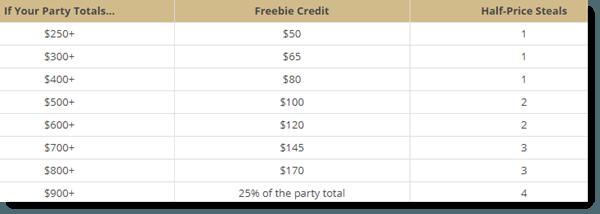 Party Rewards