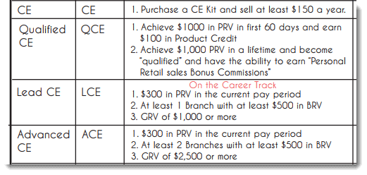 Rank Requirements