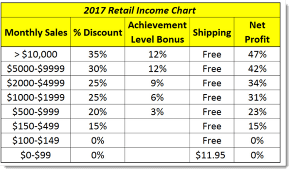 Retail Income Chart