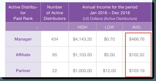 Averages Of Beginner Ranks
