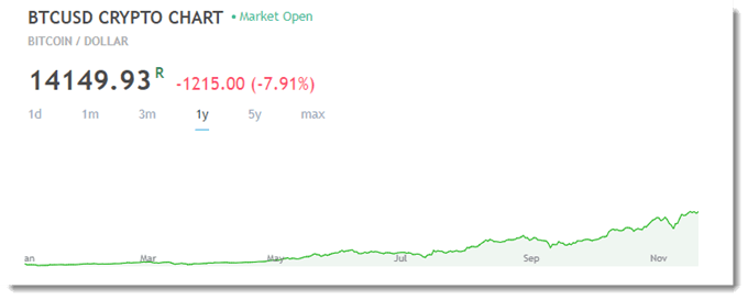 Crypto Chart