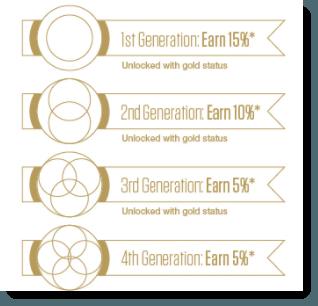 Generational Bonuses