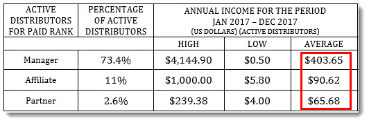 Income Disclosure Amounts