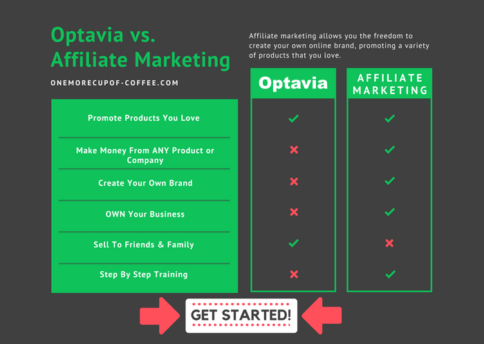 chart comparing optavia to affiliate marketing pros and cons