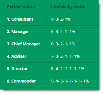 Partner Status and Interest by Levels