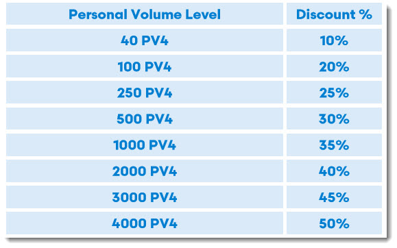 Personal Volume and Discount