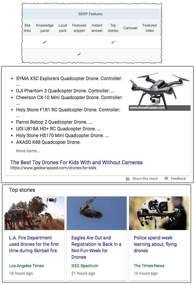 SERPs features like Top Stories or Featured Snippet
