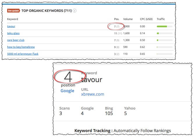 xbrewx organic rankings
