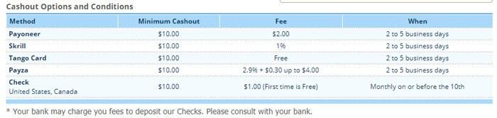 ClixSense Pay Out Options