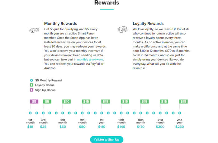 Smart Panel Rewards