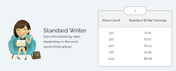 "Image showing what a ""standard"" writer can earn based on the number of words."