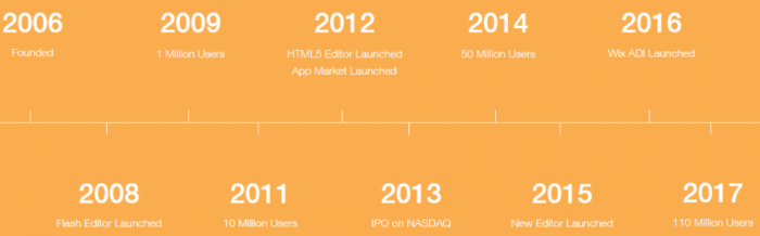 Image of the WIX company historic timeline from 2006 to 2017