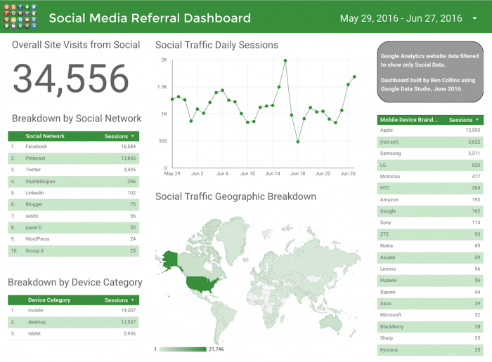 The Social Media Referral Dashboard inside the DoubleClick software. It shows the stats and graphs for overall site visits from social media, and breaks down these figures by social network, device category, and country.